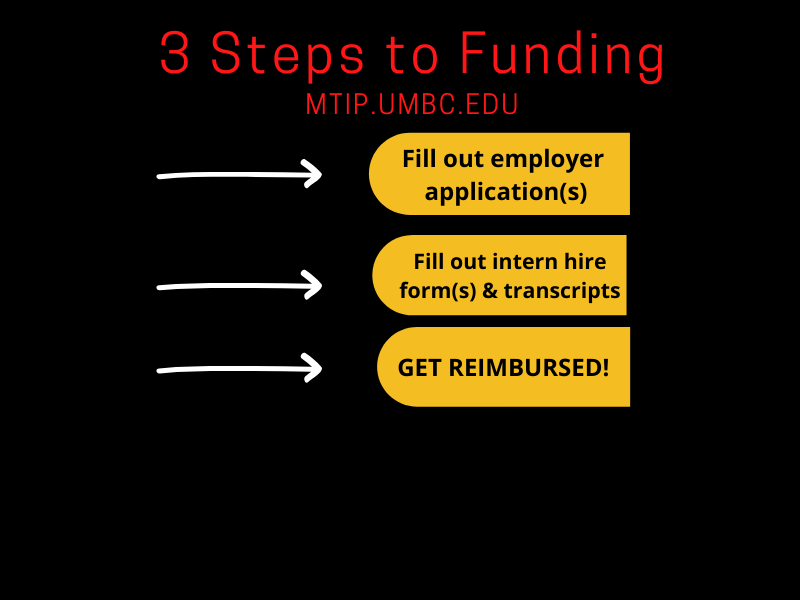 3 Steps to Funds